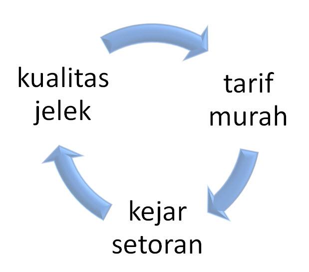 lingkaran setan penerjemah - kualitas terjemahan jelek - tarif terjemahan murah - kejar setoran